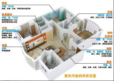 室内装修污染分布图